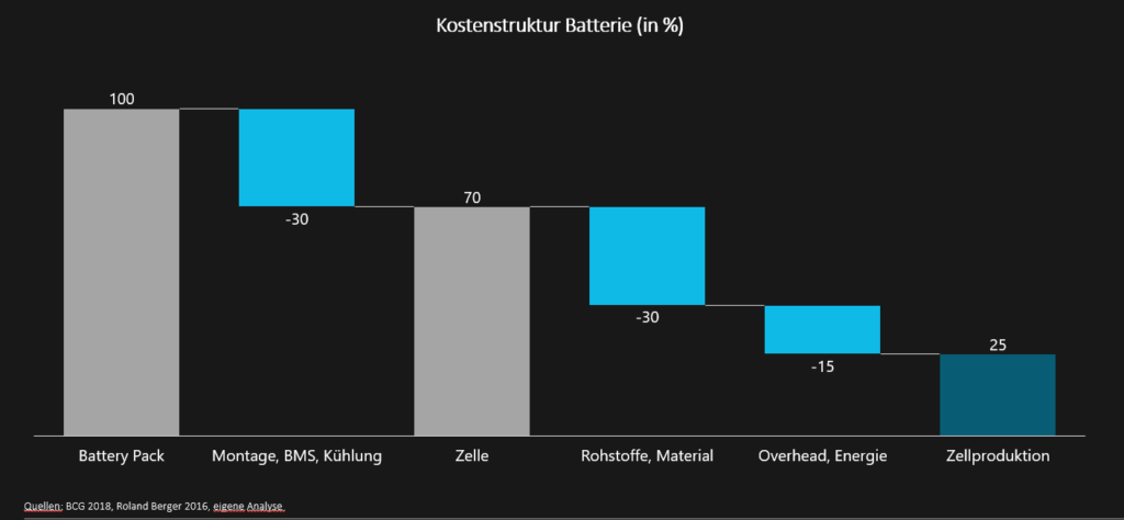 Europäische Batteriezellenproduktion – das nächste Milliardengrab?